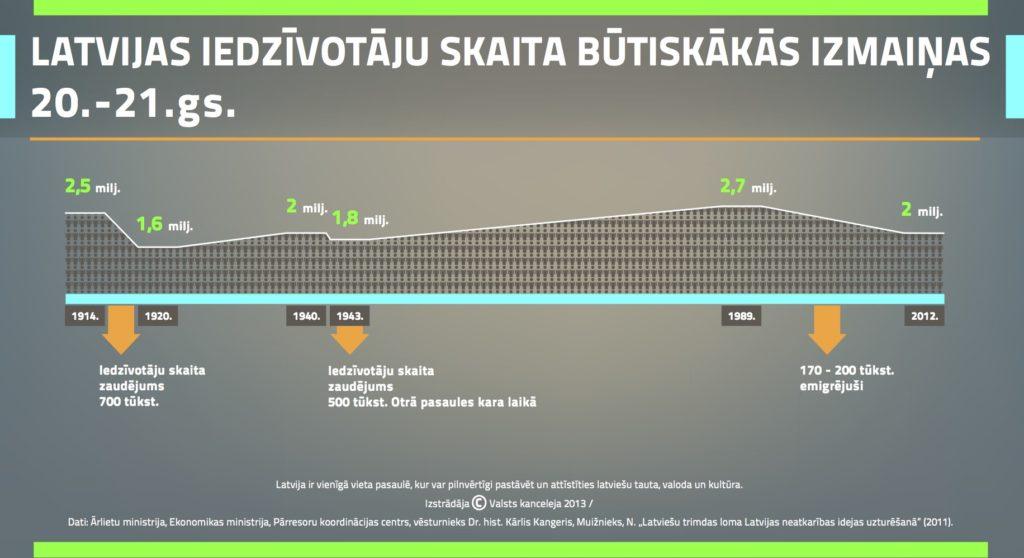 Demografische Entwicklung der lettischen Bevölkerung